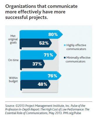 pmi-successful-communication-stats