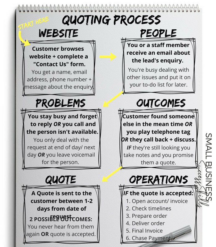 quoting-process-flowchart