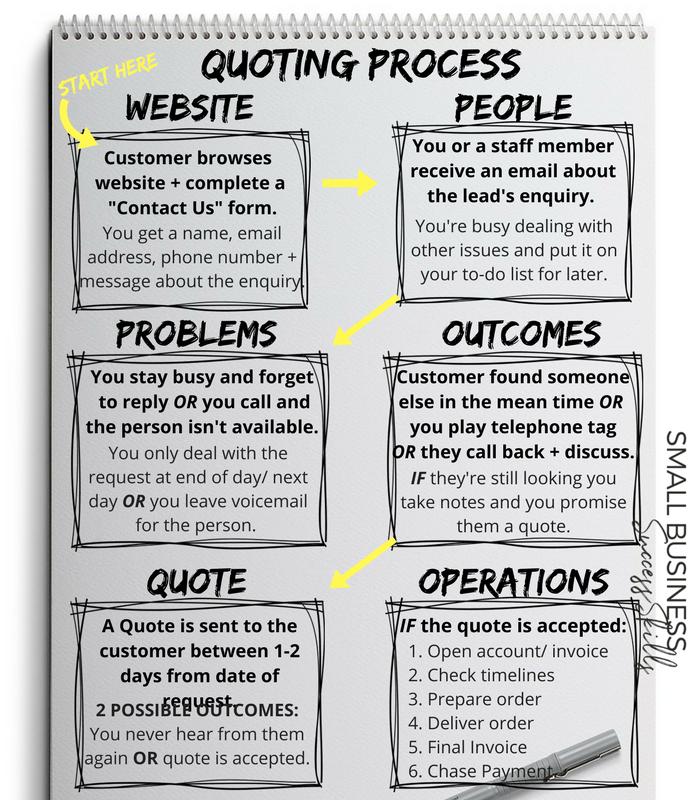 quoting-process-flowchart
